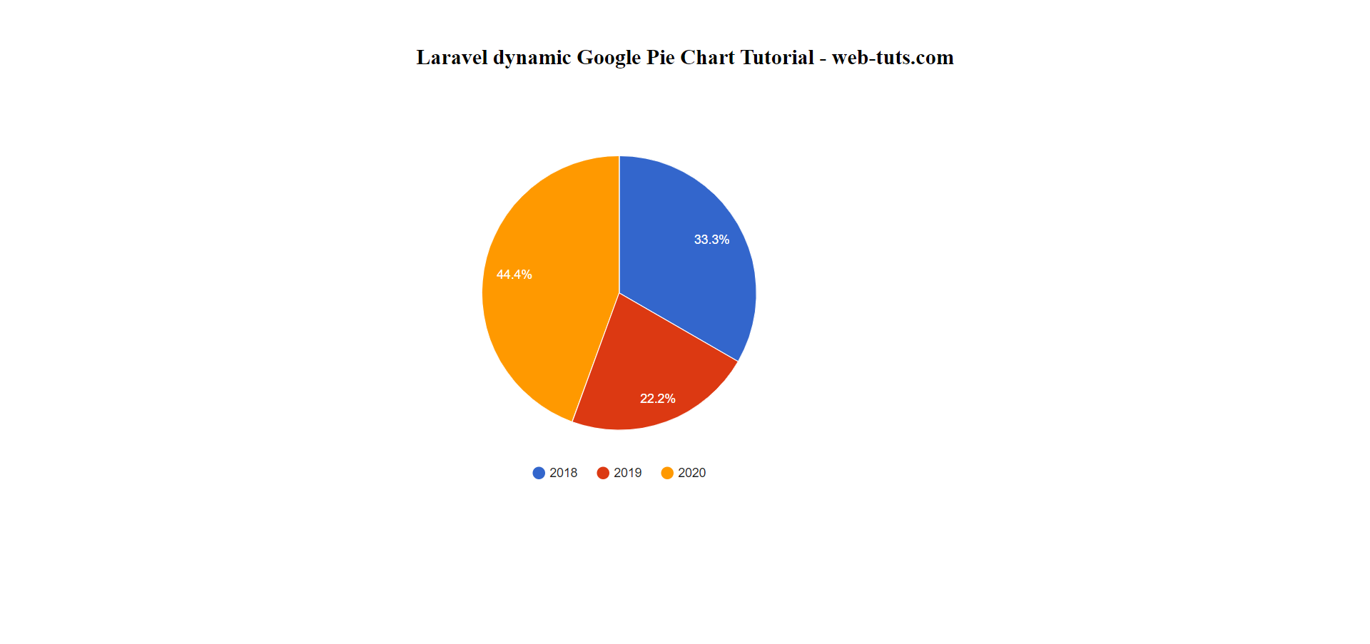 Laravel dynamic Google Pie Chart Example
